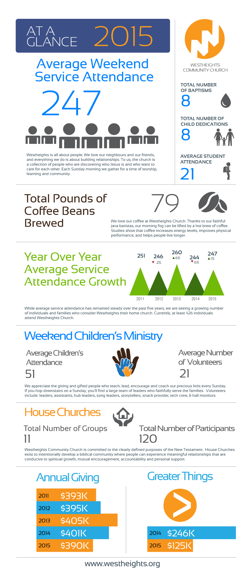 Infographic Westheights 2015